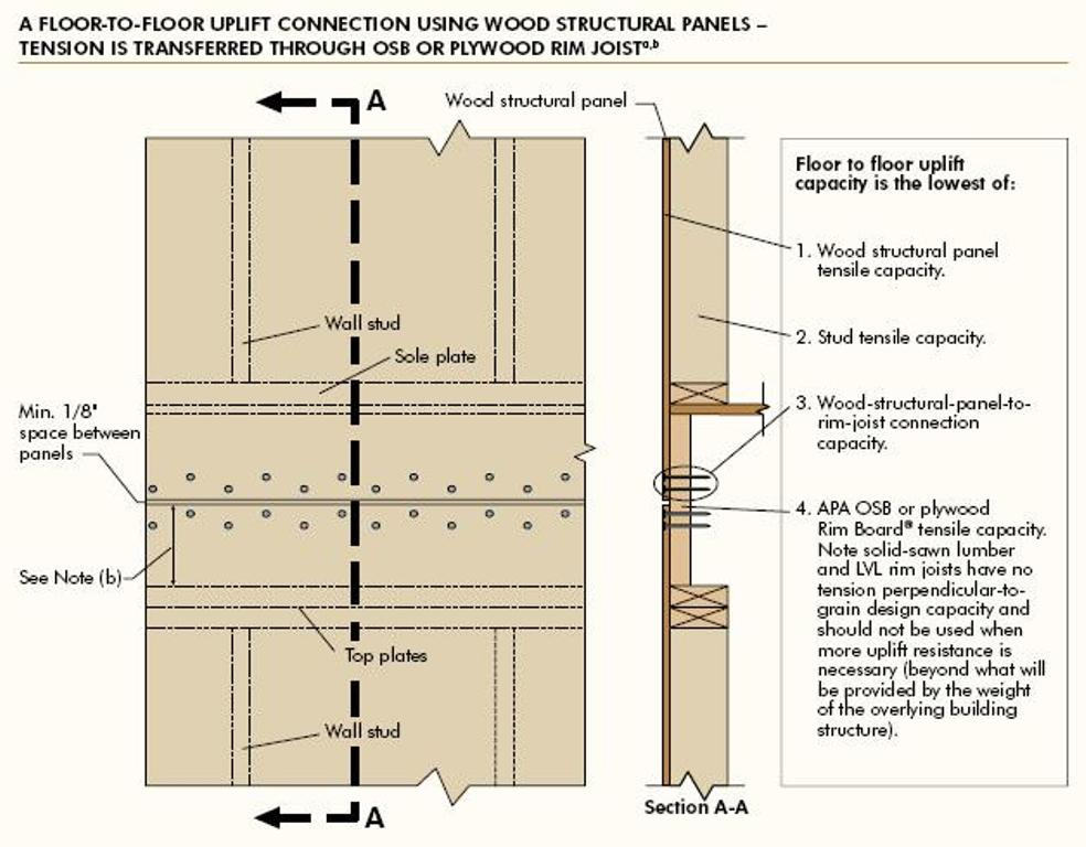 Reducing Holdowns Using OSB Exterior Sheathing