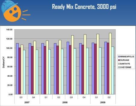 Concrete Cost 2009
