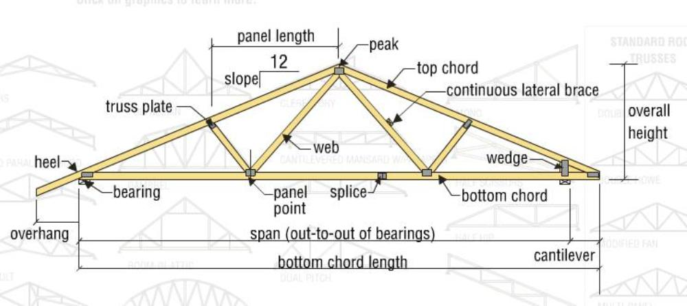 Woodwork how to build wood trusses pdf plans for Cost for roof trusses